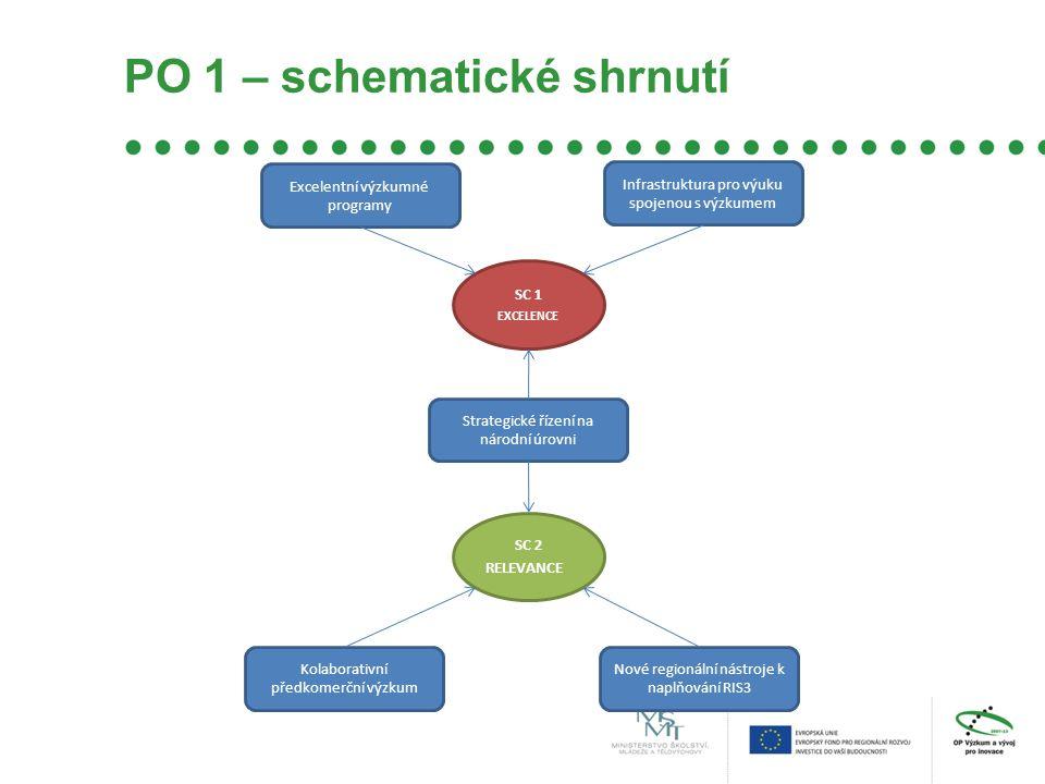 PO 1 – schematické shrnutí