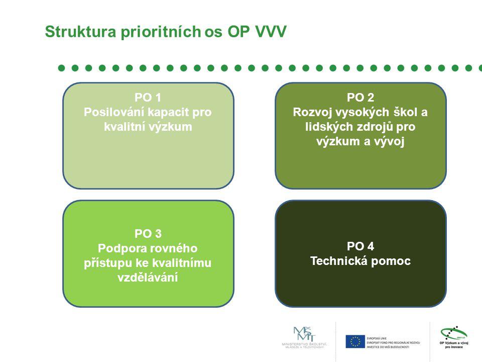 Struktura prioritních os OP VVV