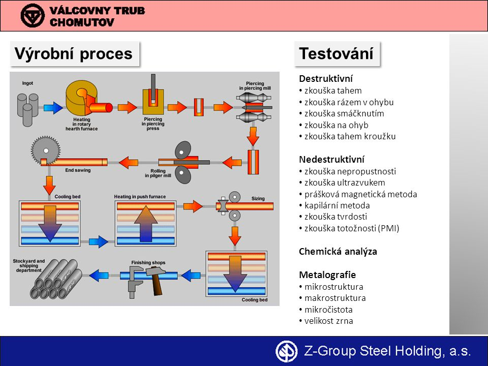Výrobní proces Testování Destruktivní Nedestruktivní Chemická analýza