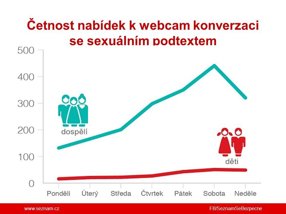 Četnost nabídek k webcam konverzaci se sexuálním podtextem