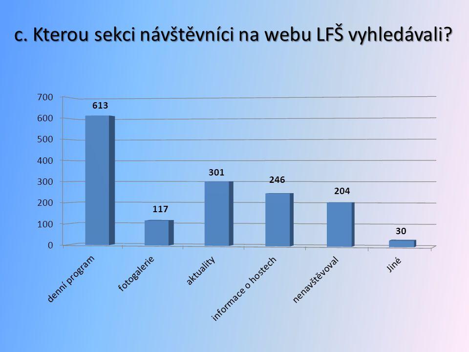c. Kterou sekci návštěvníci na webu LFŠ vyhledávali