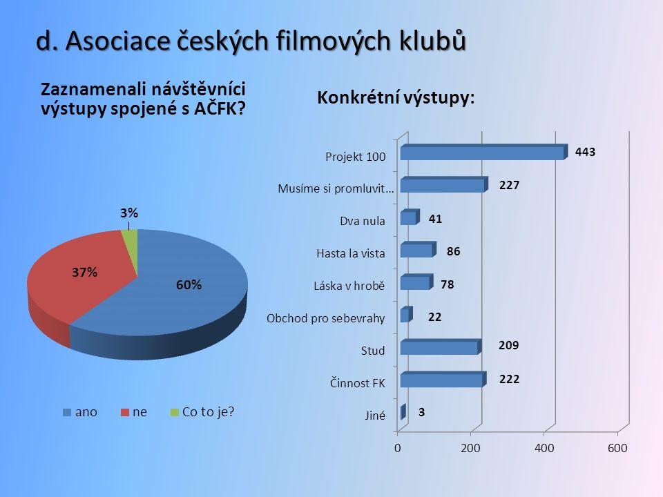 d. Asociace českých filmových klubů