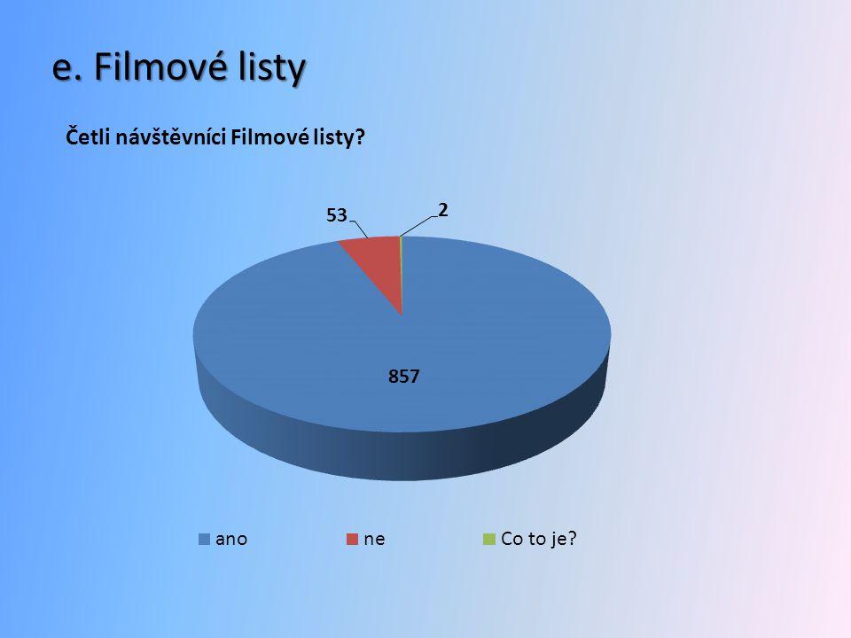 e. Filmové listy Četli návštěvníci Filmové listy