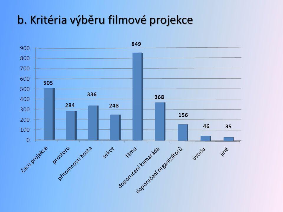b. Kritéria výběru filmové projekce