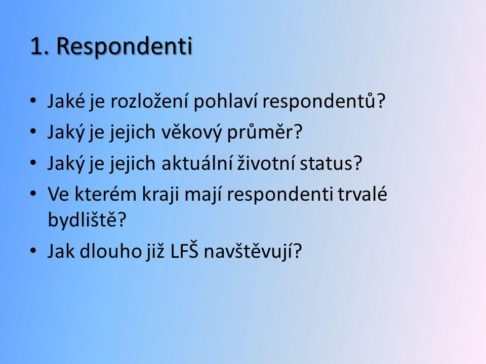 1. Respondenti Jaké je rozložení pohlaví respondentů