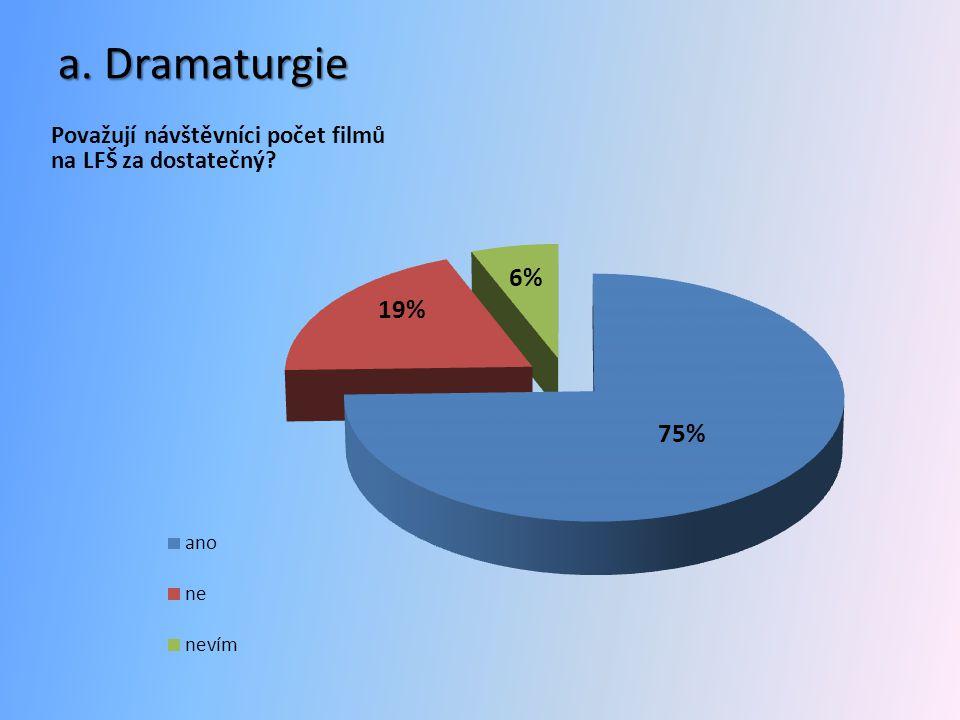 a. Dramaturgie Považují návštěvníci počet filmů na LFŠ za dostatečný