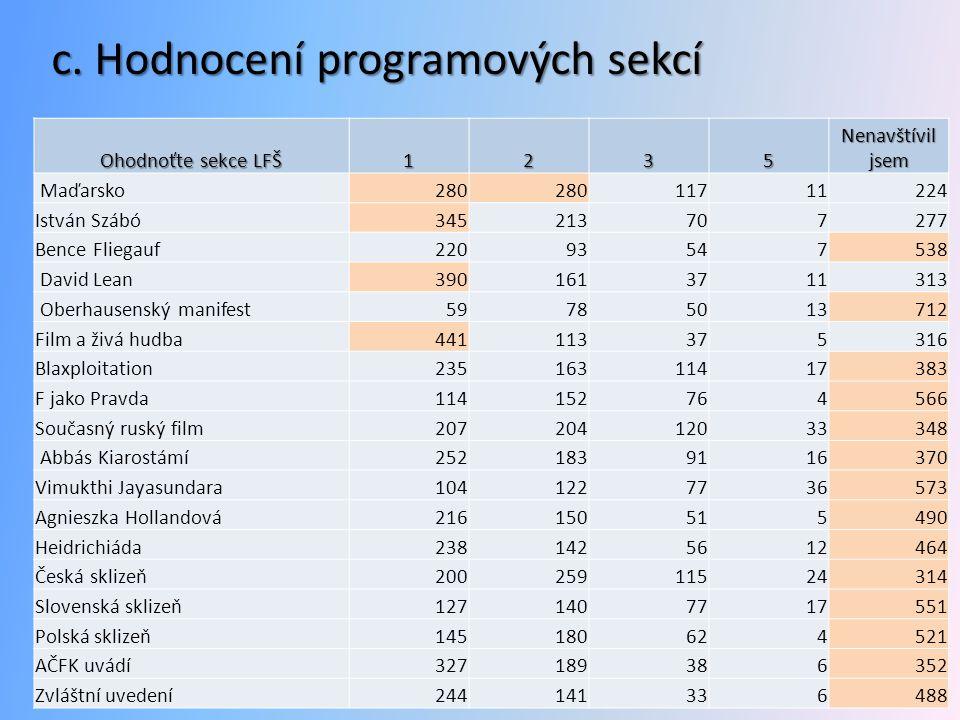 c. Hodnocení programových sekcí