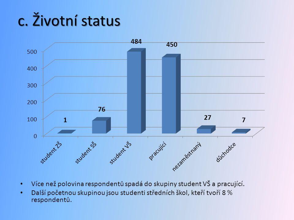 c. Životní status Více než polovina respondentů spadá do skupiny student VŠ a pracující.