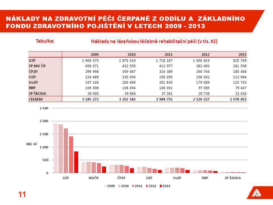 Náklady na lázeňskou léčebně rehabilitační péči (v tis. Kč)