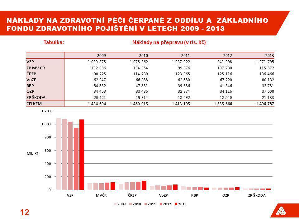 Náklady na přepravu (v tis. Kč)