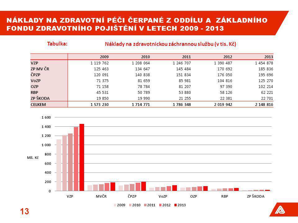 Náklady na zdravotnickou záchrannou službu (v tis. Kč)