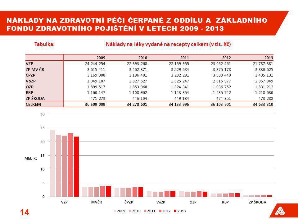 Náklady na léky vydané na recepty celkem (v tis. Kč)