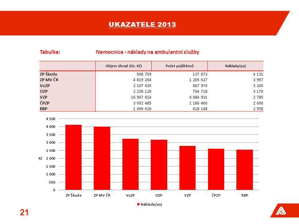ukazatele 2013 Tabulka: Nemocnice - náklady na ambulantní služby