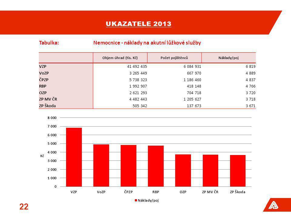 ukazatele 2013 Tabulka: Nemocnice - náklady na akutní lůžkové služby