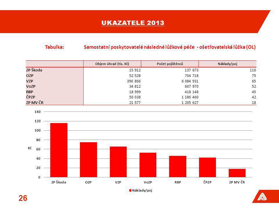 ukazatele 2013 Tabulka: Samostatní poskytovatelé následné lůžkové péče - ošetřovatelská lůžka (OL)