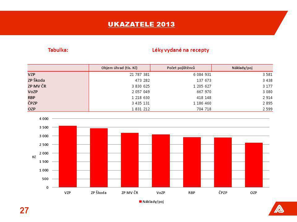 ukazatele 2013 Tabulka: Léky vydané na recepty VZP 21 787 381