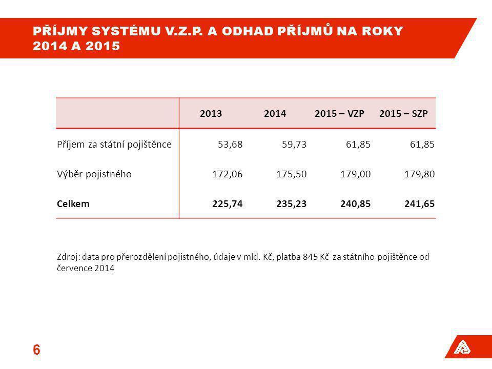 Příjmy systému V.z.p. a odhad příjmů na roky 2014 a 2015