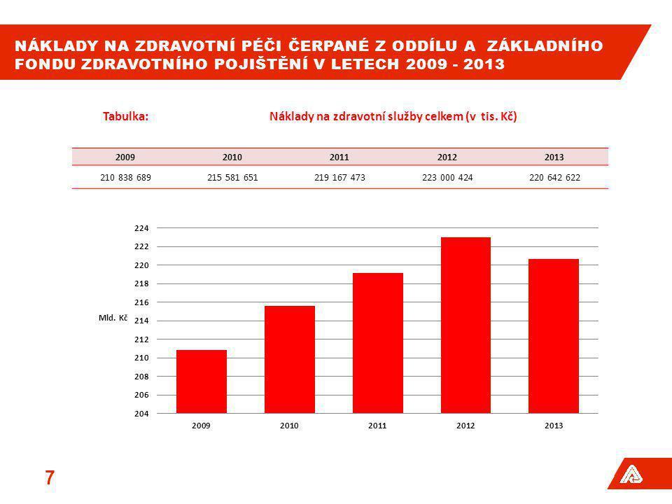 Náklady na zdravotní služby celkem (v tis. Kč)