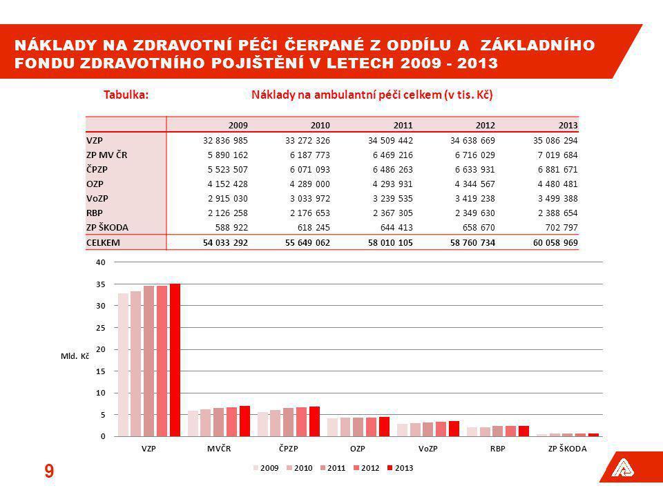Náklady na ambulantní péči celkem (v tis. Kč)
