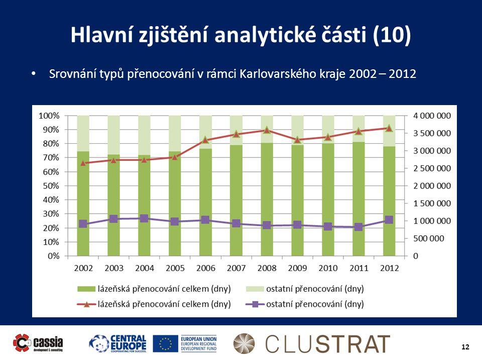 Hlavní zjištění analytické části (10)