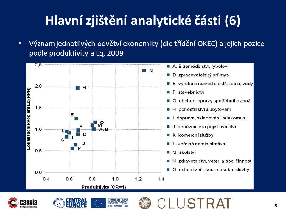 Hlavní zjištění analytické části (6)