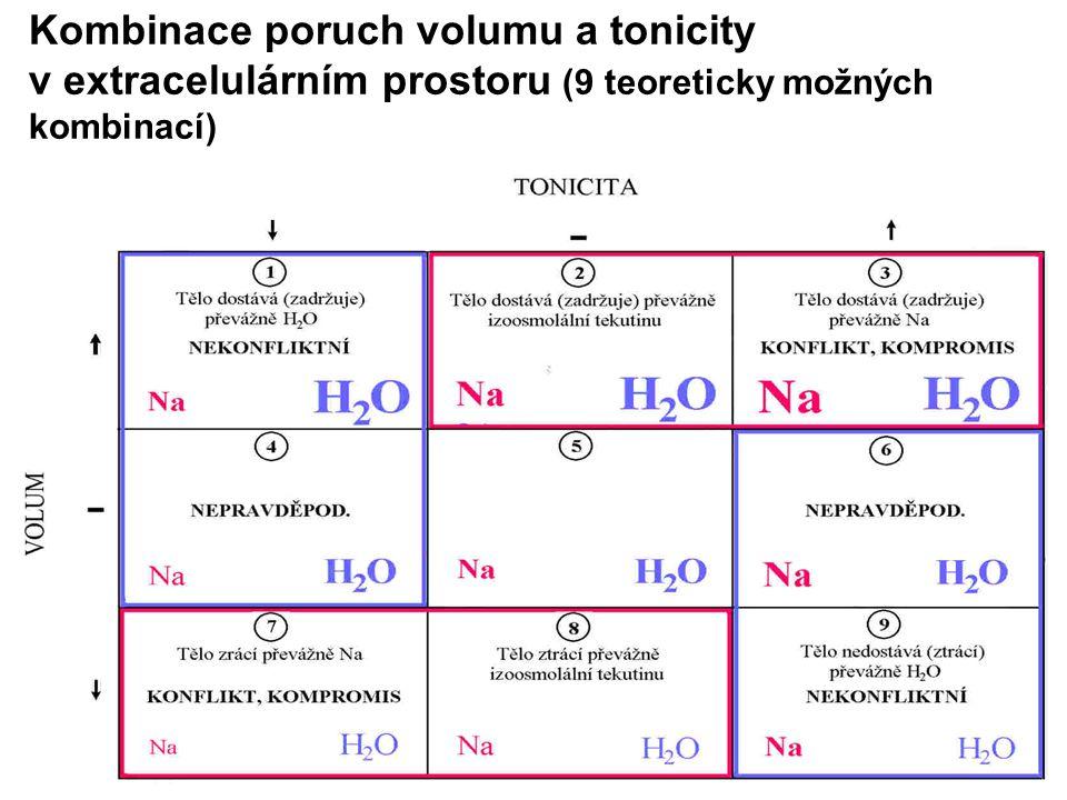 Kombinace poruch volumu a tonicity