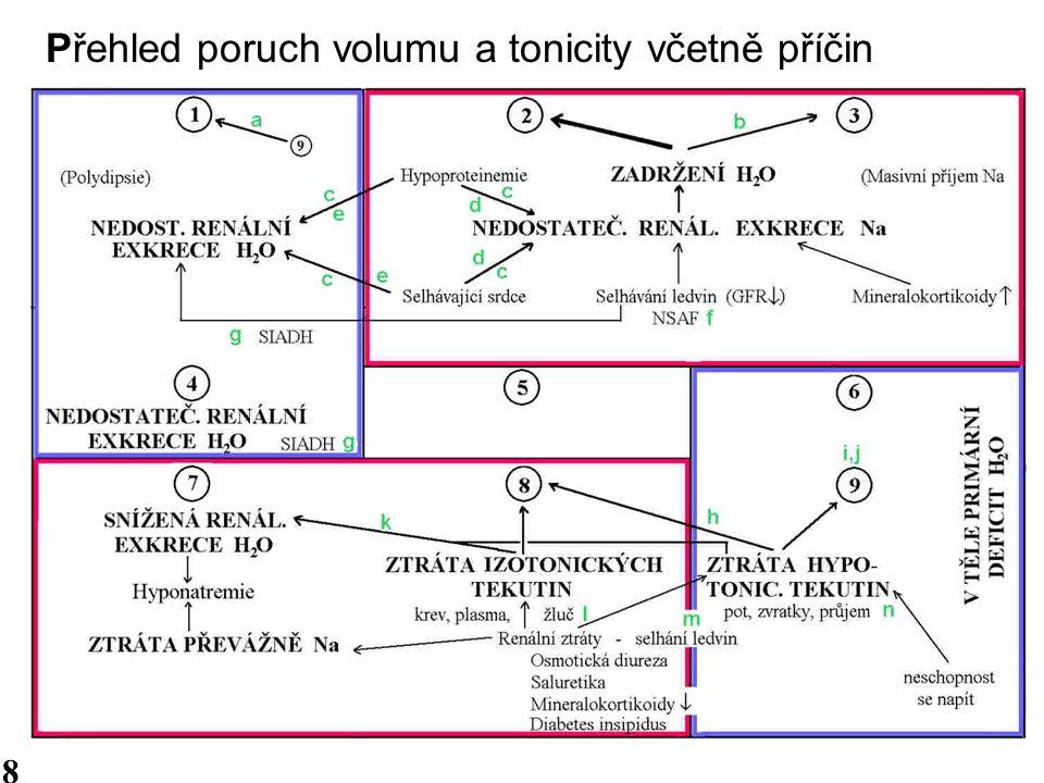 Přehled poruch volumu a tonicity včetně příčin