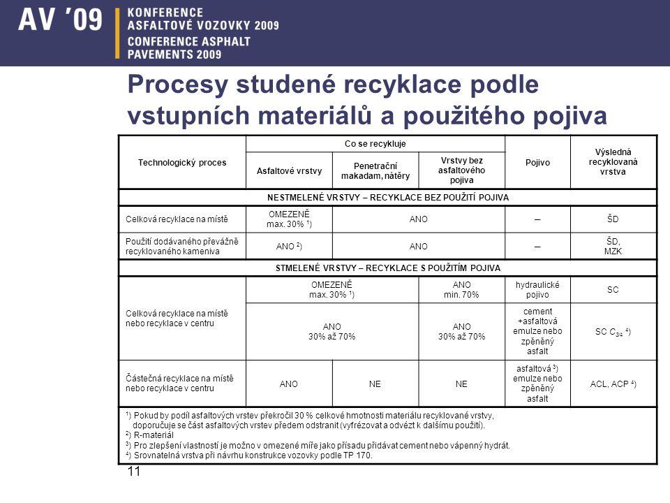 Procesy studené recyklace podle vstupních materiálů a použitého pojiva