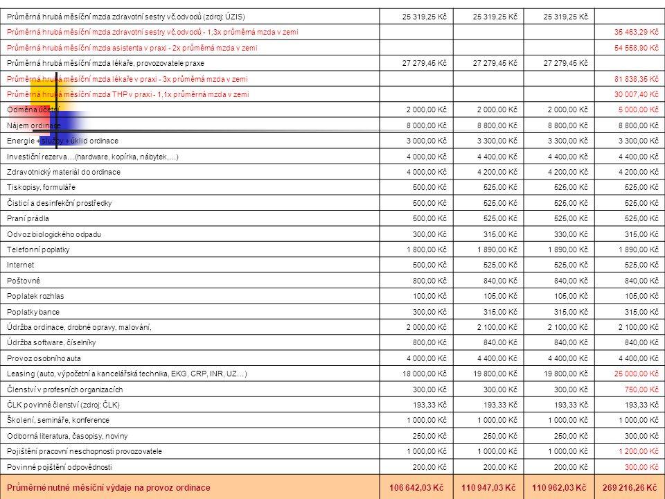 Průměrné nutné měsíční výdaje na provoz ordinace 106 642,03 Kč