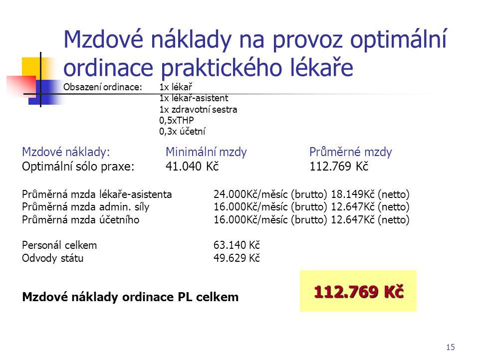 Mzdové náklady na provoz optimální ordinace praktického lékaře Obsazení ordinace: 1x lékař 1x lékař-asistent 1x zdravotní sestra 0,5xTHP 0,3x účetní
