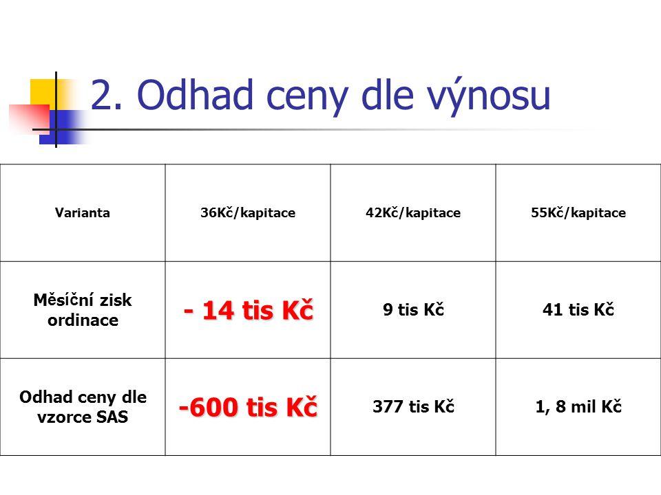 Odhad ceny dle vzorce SAS