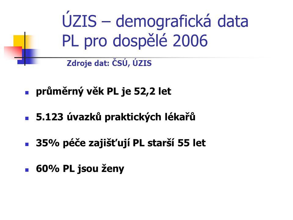 ÚZIS – demografická data PL pro dospělé 2006 Zdroje dat: ČSÚ, ÚZIS