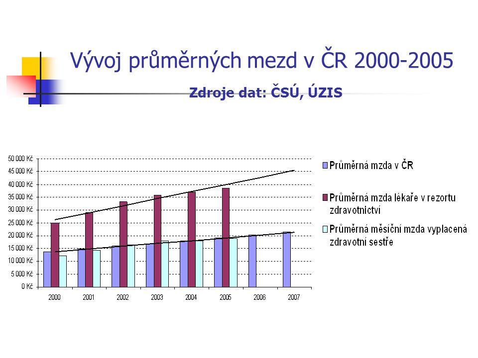 Vývoj průměrných mezd v ČR 2000-2005 Zdroje dat: ČSÚ, ÚZIS