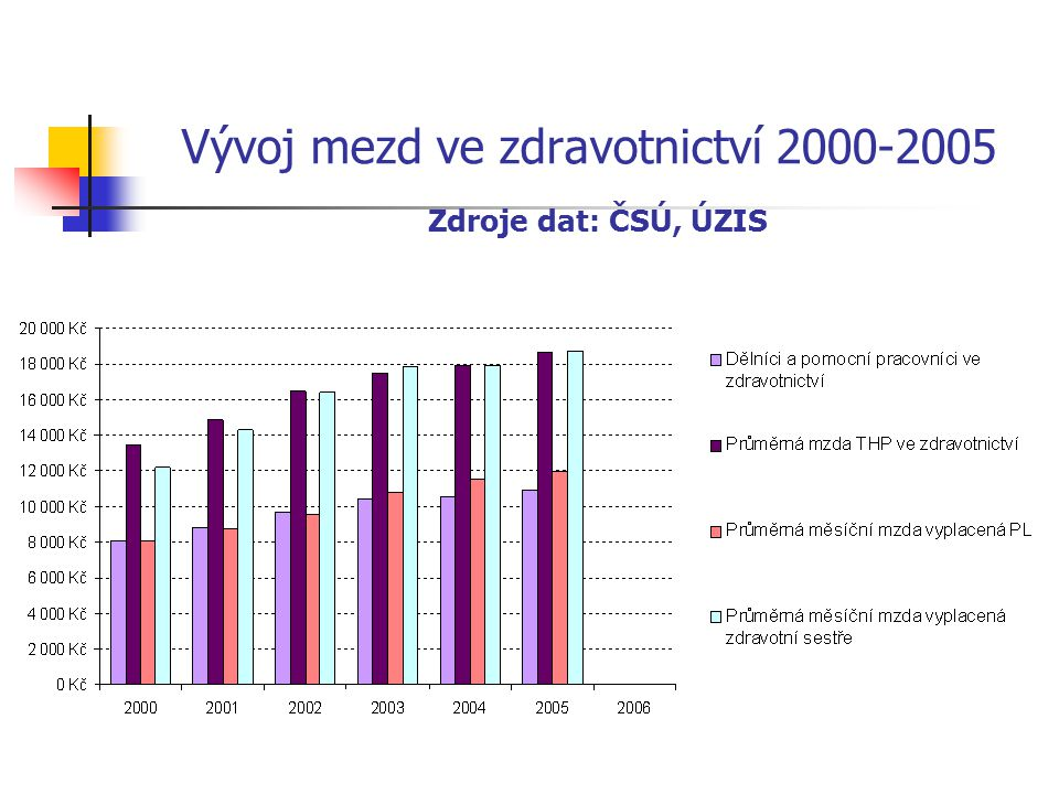 Vývoj mezd ve zdravotnictví 2000-2005 Zdroje dat: ČSÚ, ÚZIS