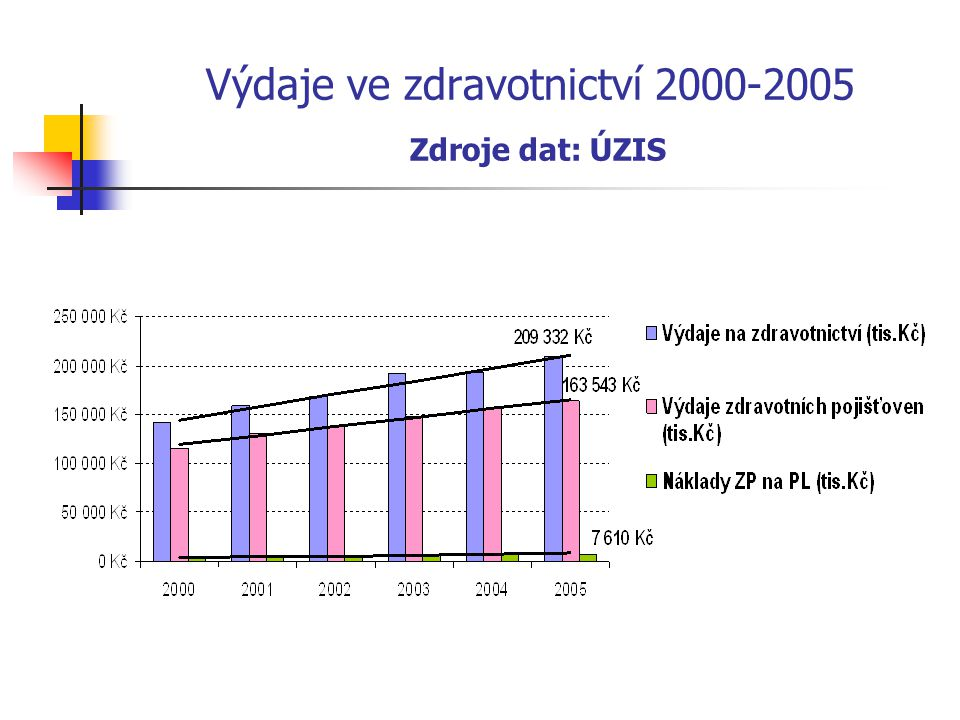 Výdaje ve zdravotnictví 2000-2005 Zdroje dat: ÚZIS