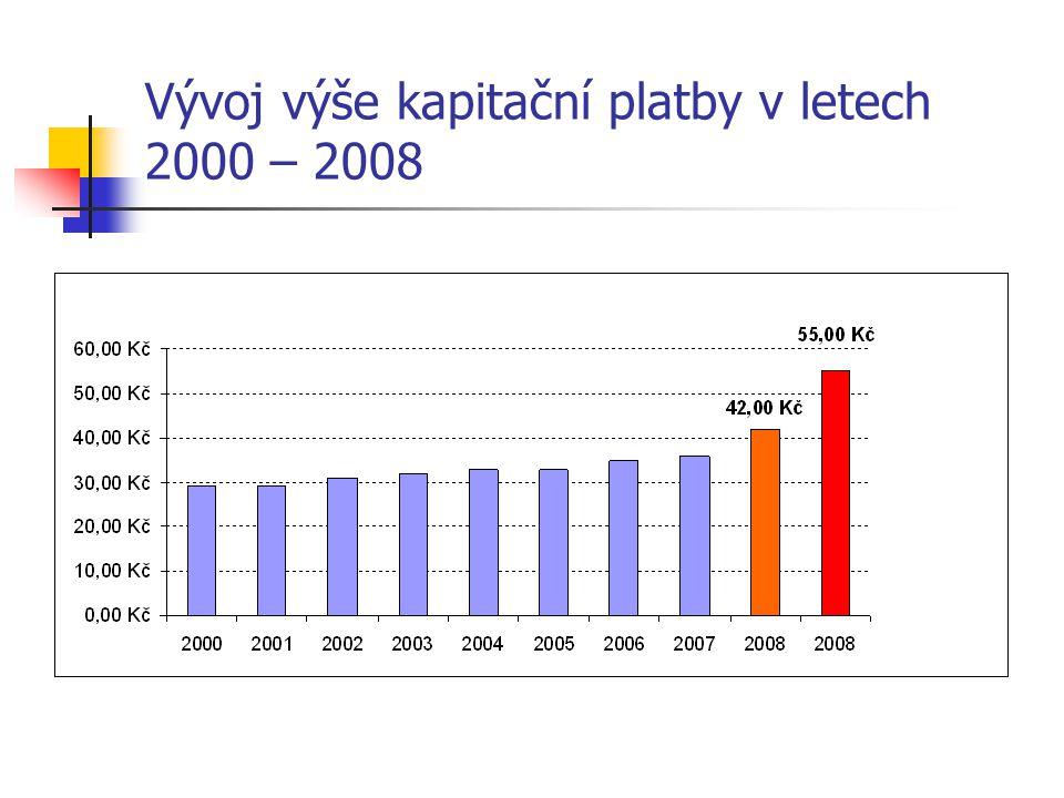 Vývoj výše kapitační platby v letech 2000 – 2008