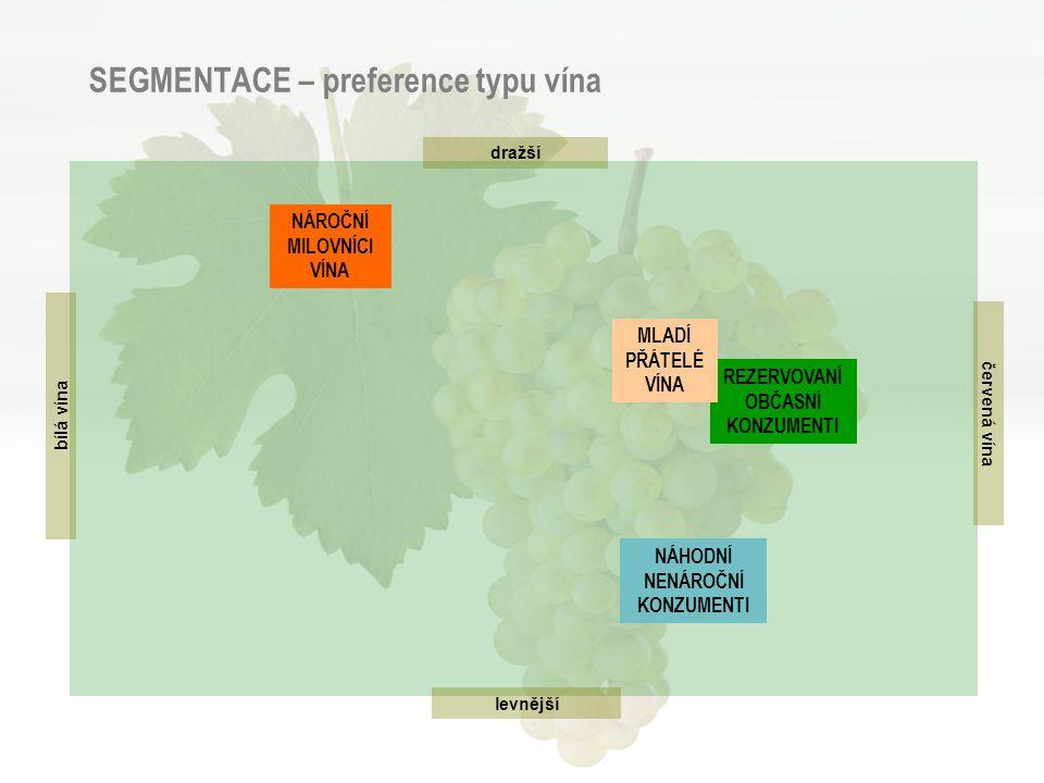 SEGMENTACE – preference typu vína