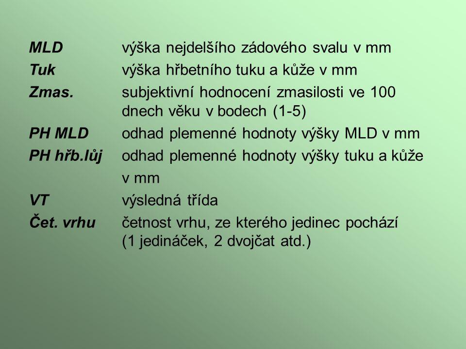 MLD výška nejdelšího zádového svalu v mm Tuk výška hřbetního tuku a kůže v mm Zmas.