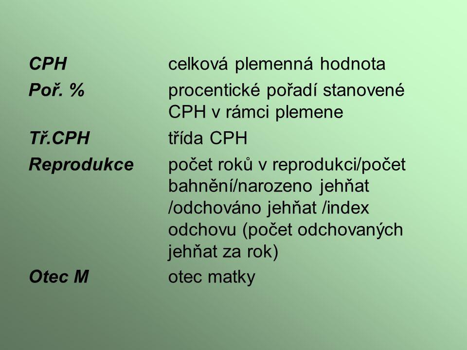 CPH celková plemenná hodnota Poř