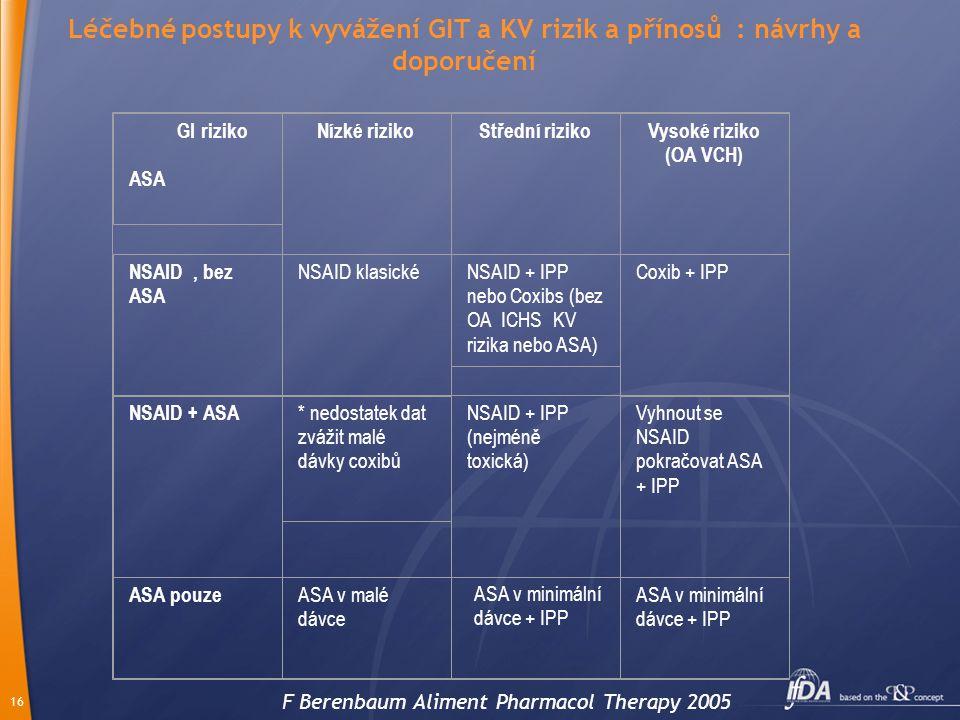 Léčebné postupy k vyvážení GIT a KV rizik a přínosů : návrhy a doporučení
