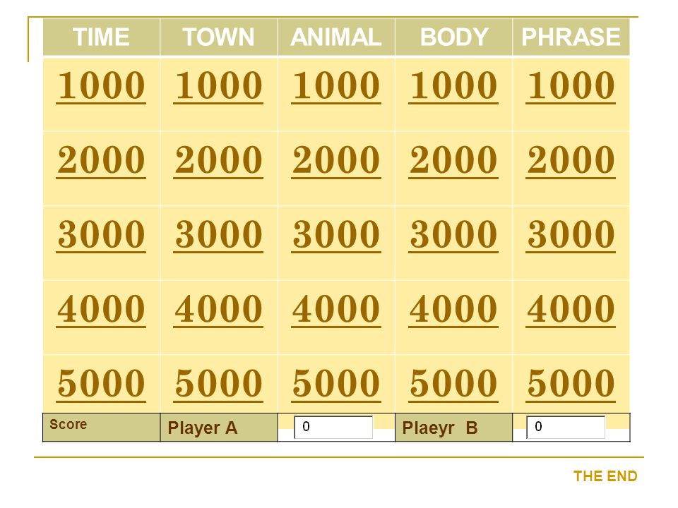 1000 2000 3000 4000 5000 TIME TOWN ANIMAL BODY PHRASE Player A