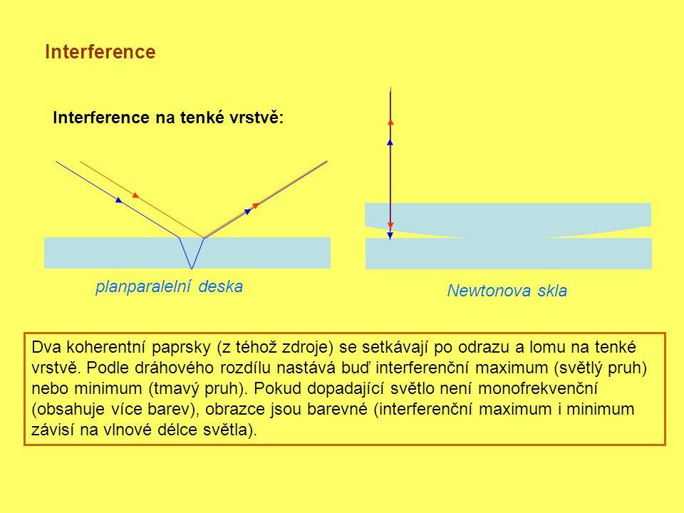 Interference Interference na tenké vrstvě: planparalelní deska