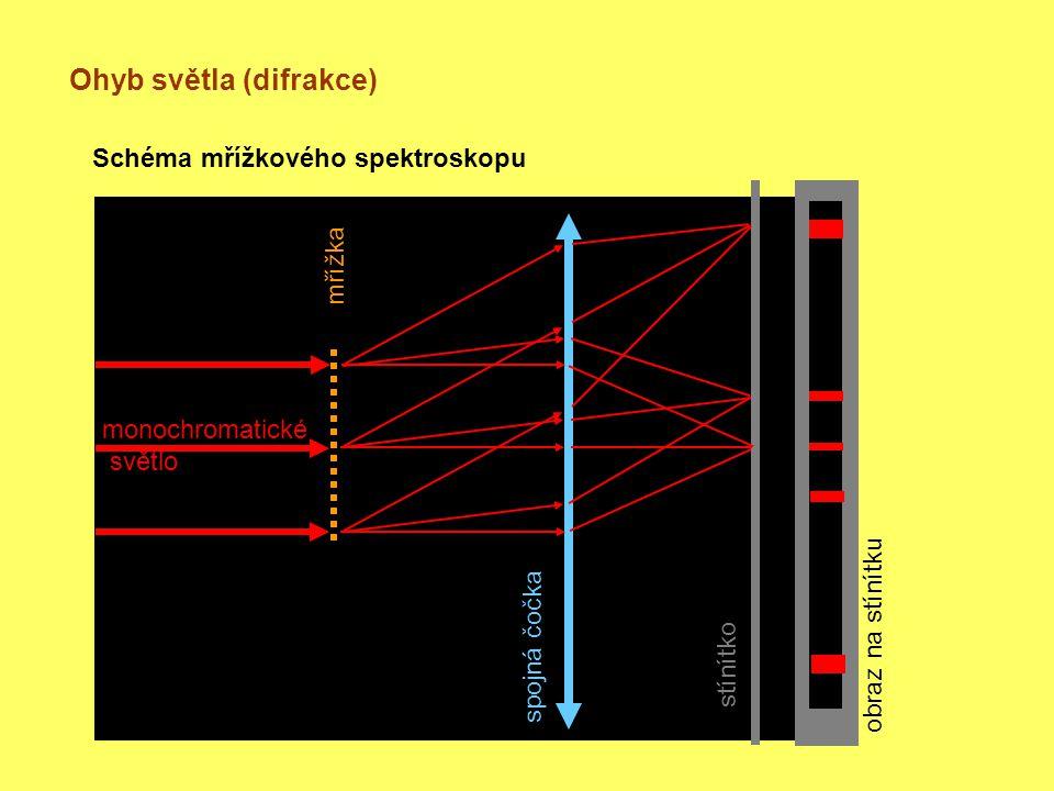 Ohyb světla (difrakce)