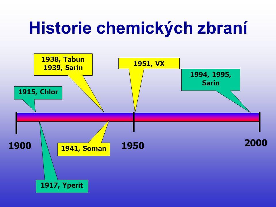 Historie chemických zbraní