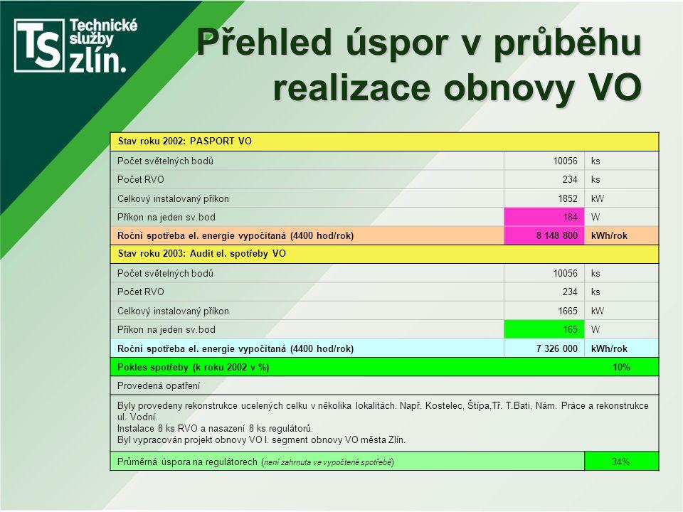 Přehled úspor v průběhu realizace obnovy VO