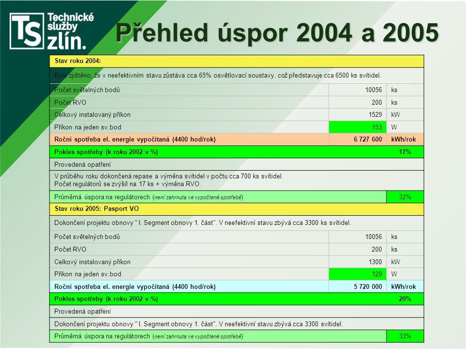 Přehled úspor 2004 a 2005 Stav roku 2004: