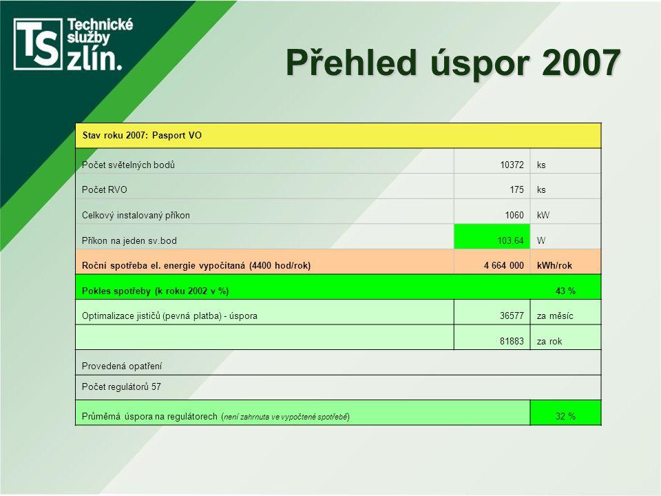 Přehled úspor 2007 Stav roku 2007: Pasport VO Počet světelných bodů