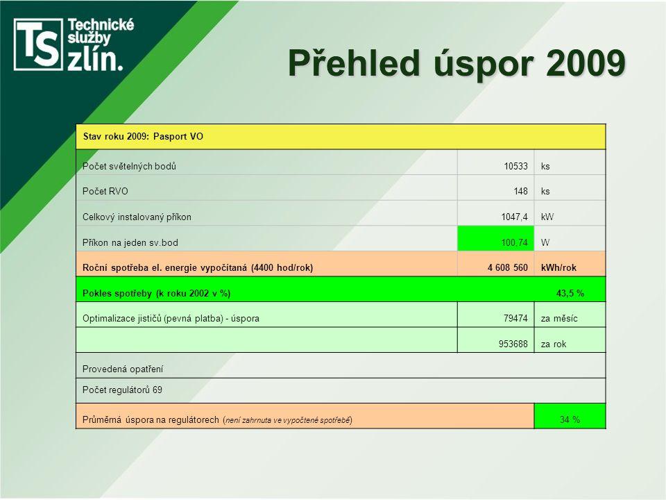 Přehled úspor 2009 Stav roku 2009: Pasport VO Počet světelných bodů