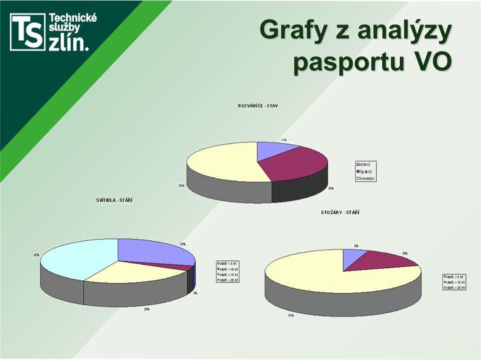 Grafy z analýzy pasportu VO