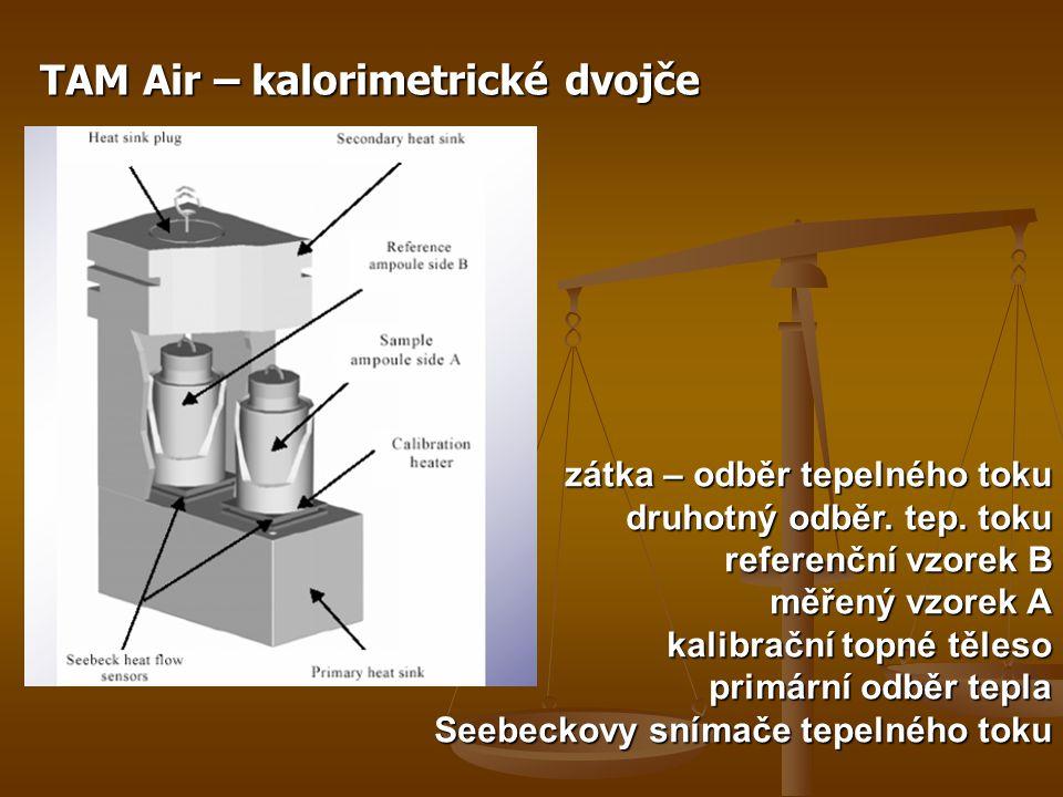 TAM Air – kalorimetrické dvojče